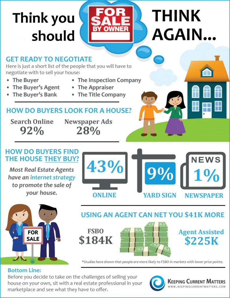 4 Huge Reasons Not to Sale By Owner